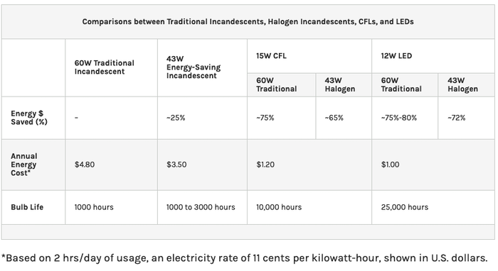 Light Bulb Energy Usage Comparison, DOE