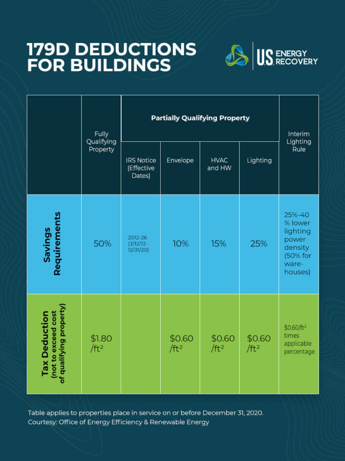 chart representing 179 deductions for commercial buildings