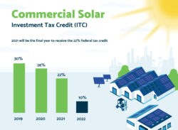 Solar ITC extension bar graph showing changes to percentages of incentives over the years.