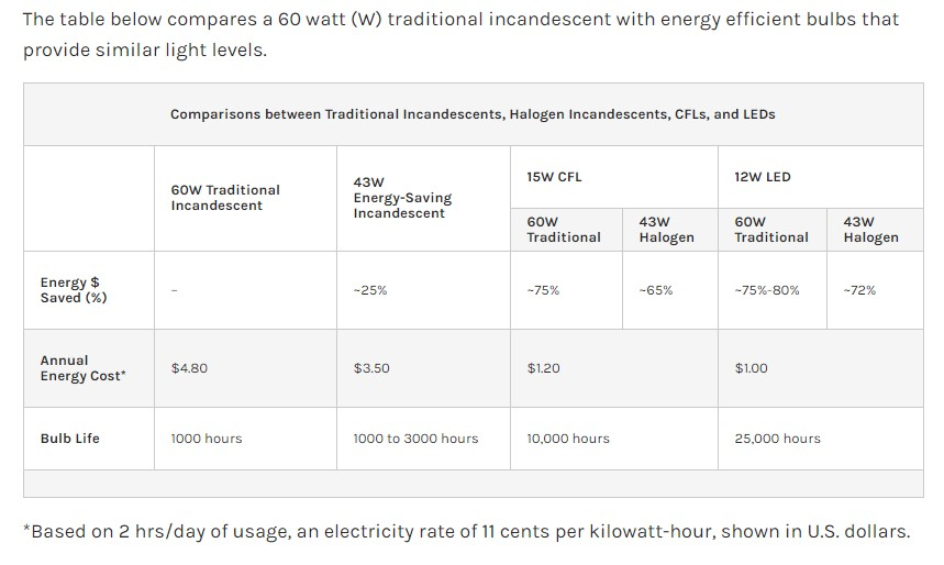 DOE chart of different types of energy efficient lighting solutions.
