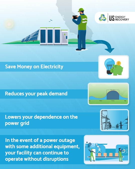 Image of energy storage with some of its benefits, including saving money, reducing peak demand use, lowering your dependence on the grid, and emergency backup power in the event of a power outage.