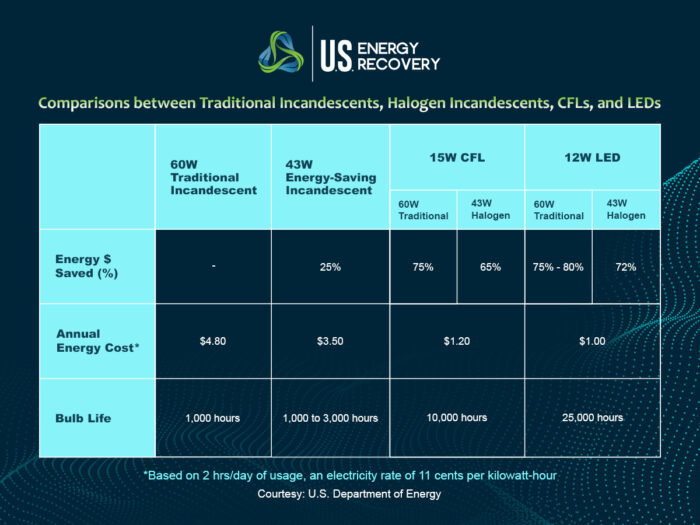 Table of the Amount of electricity LED lights use - USEnergyRecovery
