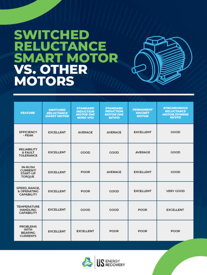 graph comparing a switched reluctance smart motor vs other motors